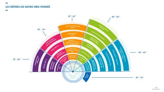 10% - 20 % 20% - 30 % 30% - 40 % 40% - 50 % 50% - 60 % 60% - 70 % INTÉGRATEURWEB W EB TEC HNIQUE CHEF DE PROJET DÉVELOPPEU...