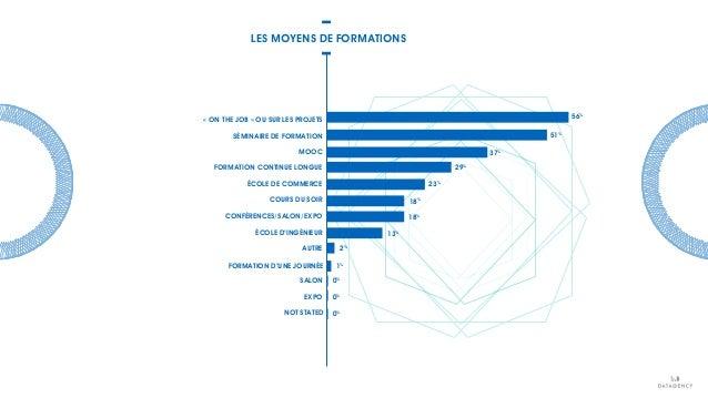 LES MOYENS DE FORMATIONS 29% 37% 51% 56% 23% 18% 18% 13% 2% 1% 0% 0% 0% AUTRE FORMATION D'UNE JOURNÉE SALON EXPO NOT STATE...