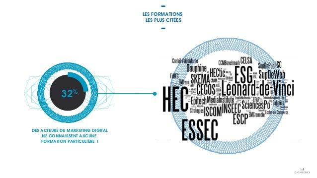 DES ACTEURS DU MARKETING DIGITAL NE CONNAISSENT AUCUNE FORMATION PARTICULIÈRE ! 32% LES FORMATIONS LES PLUS CITÉES