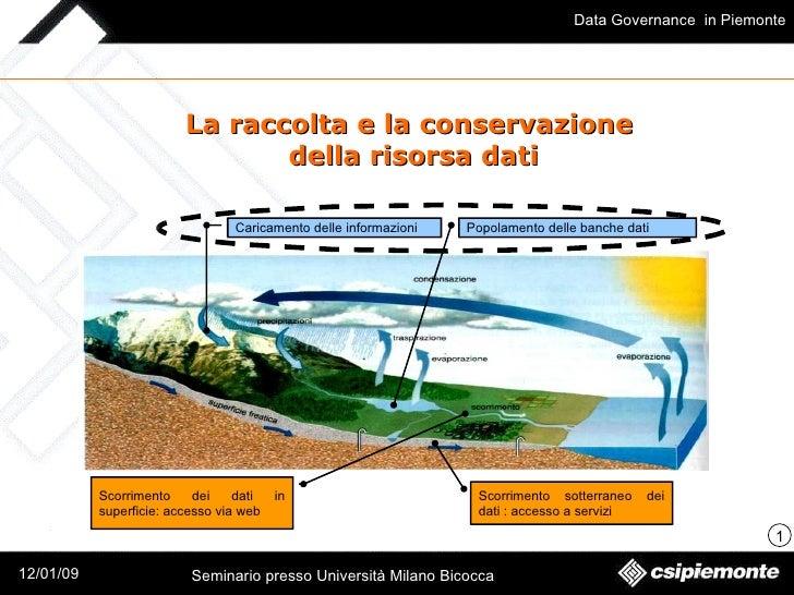 La raccolta e la conservazione  della risorsa dati Caricamento delle informazioni Popolamento delle banche dati Scorriment...
