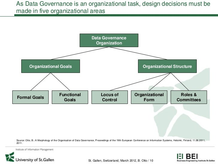 As Data Governance is an organizational task, design decisions must bemade in five organizational areas                   ...