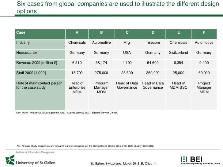 Six cases from global companies are used to illustrate the different designoptionsCase                                    ...