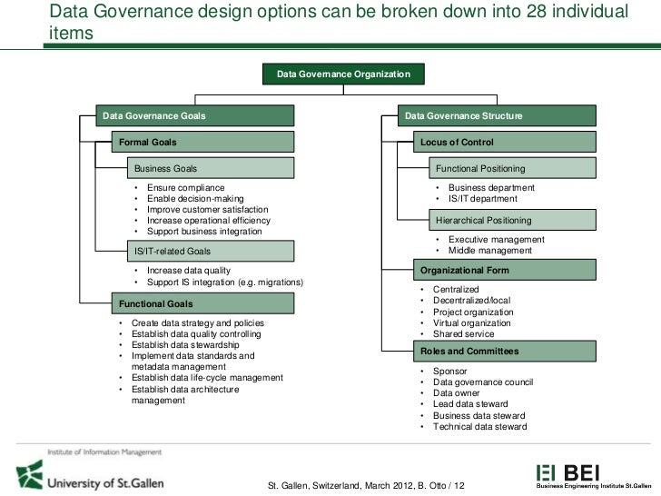Data Governance design options can be broken down into 28 individualitems                                                 ...
