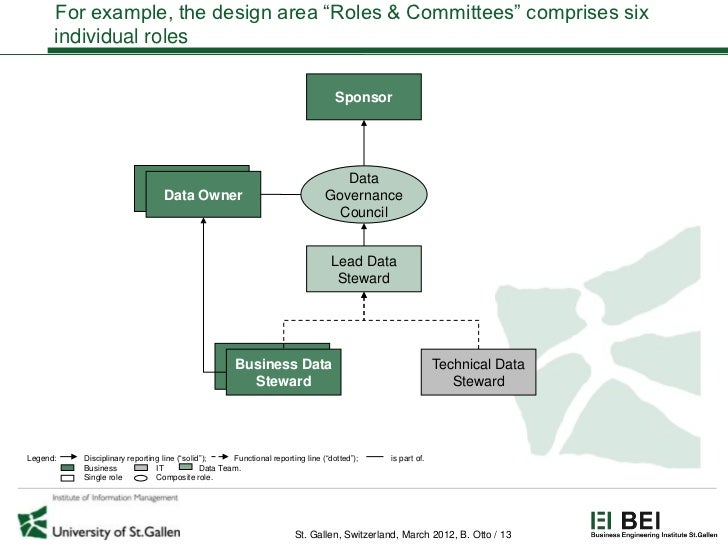 """For example, the design area """"Roles & Committees"""" comprises six      individual roles                                     ..."""