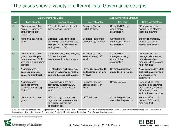 The cases show a variety of different Data Governance designs                            Data Governance Goals            ...