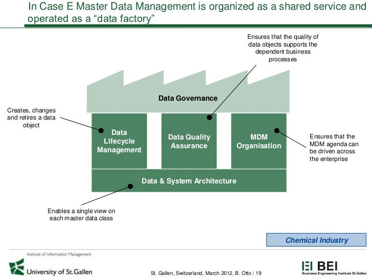 """In Case E Master Data Management is organized as a shared service and       operated as a """"data factory""""                  ..."""