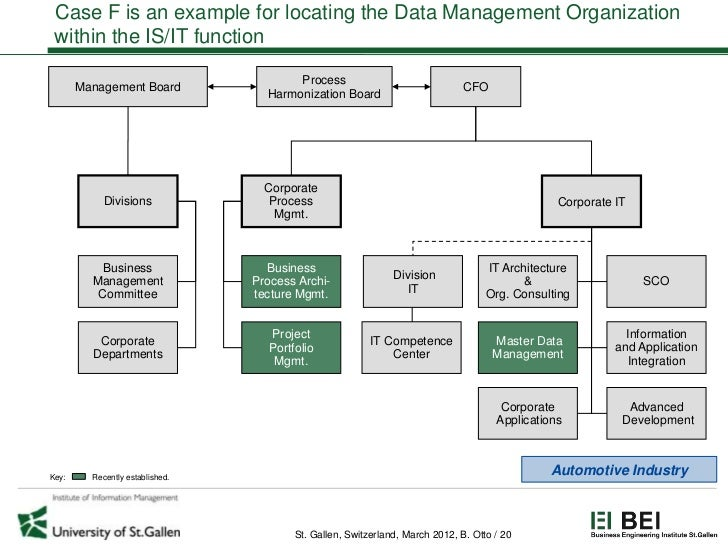 Case F is an example for locating the Data Management Organization within the IS/IT function                              ...