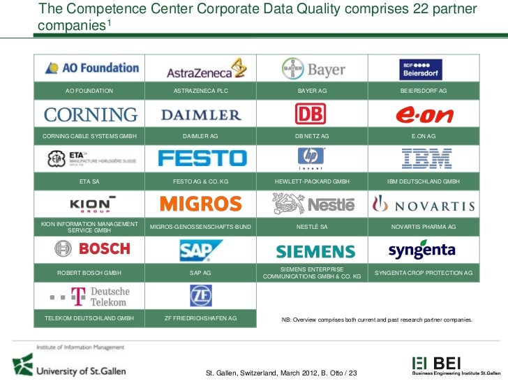 The Competence Center Corporate Data Quality comprises 22 partnercompanies1      AO FOUNDATION                 ASTRAZENECA...
