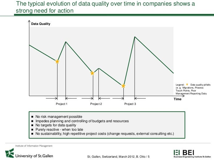 The typical evolution of data quality over time in companies shows astrong need for action     Data Quality               ...