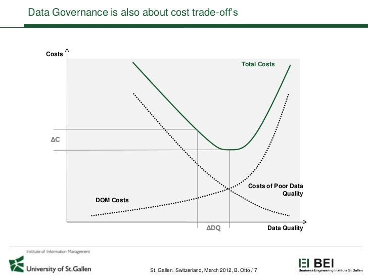 Data Governance is also about cost trade-off's   Costs                                                                   T...