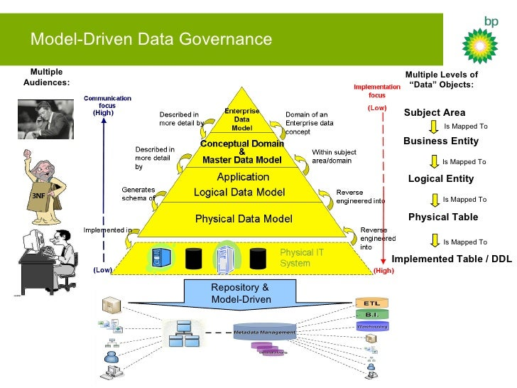 Data Governance challenges in a major Energy Company