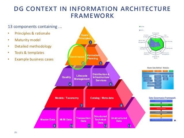 25 DG CONTEXT IN INFORMATION ARCHITECTURE FRAMEWORK Master Data MI/BI Data Transaction Data Structured Technical Data Unst...