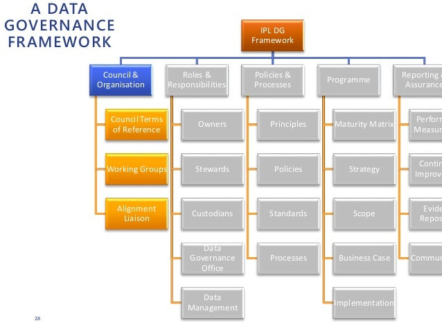 28 A DATA GOVERNANCE FRAMEWORK IPL DG Framework Council & Organisation Council Terms of Reference Working Groups Alignment...