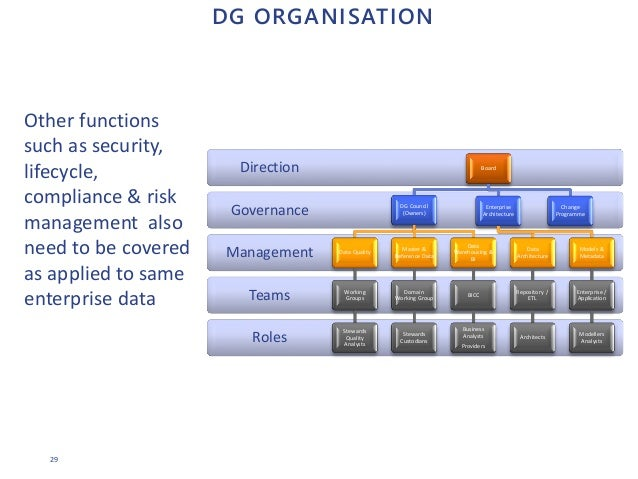 29 DG ORGANISATION Roles Teams Management Governance Direction Board DG Council (Owners) Data Quality Working Groups Stewa...