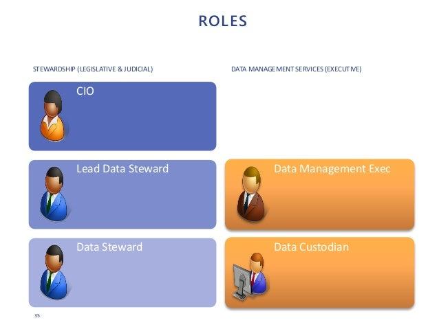 35 ROLES CIO Lead Data Steward Data Steward Data Management Exec Data Custodian STEWARDSHIP (LEGISLATIVE & JUDICIAL) DATA ...