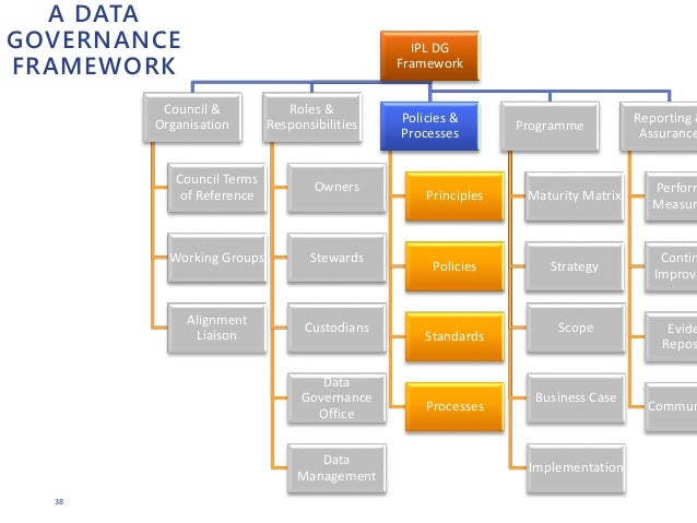 corporate governance in ipl Corporate governance avangardco ipl is incorporated in cyprus but, as its shares are not listed on the cyprus stock exchange, it is not required to comply with the corporate governance regime of cyprus.