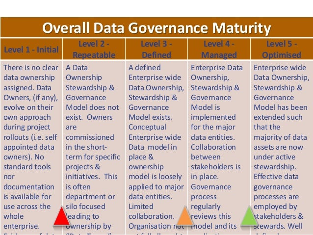 45 Overall Data Governance Maturity Level 1 - Initial Level 2 - Repeatable Level 3 - Defined Level 4 - Managed Level 5 - O...