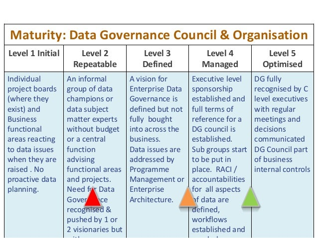 47 Maturity: Data Governance Council & Organisation Level 1 Initial Level 2 Repeatable Level 3 Defined Level 4 Managed Lev...