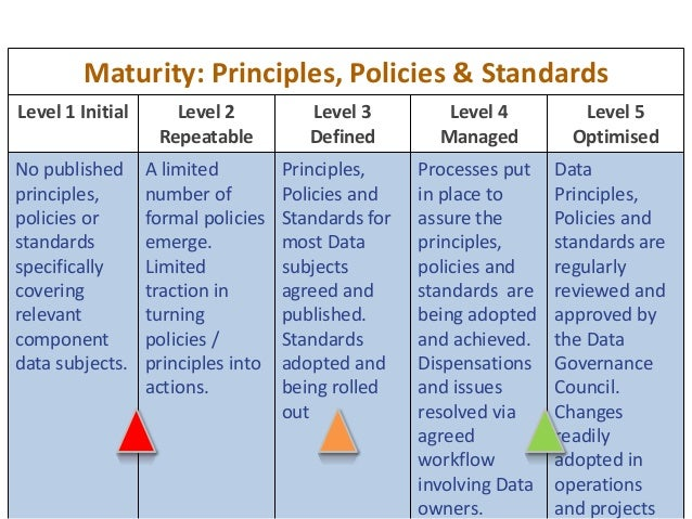 49 Maturity: Principles, Policies & Standards Level 1 Initial Level 2 Repeatable Level 3 Defined Level 4 Managed Level 5 O...
