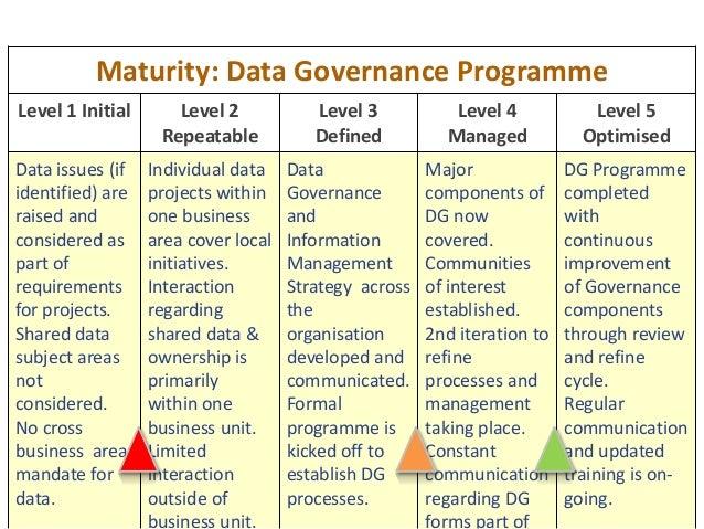 50 Maturity: Data Governance Programme Level 1 Initial Level 2 Repeatable Level 3 Defined Level 4 Managed Level 5 Optimise...