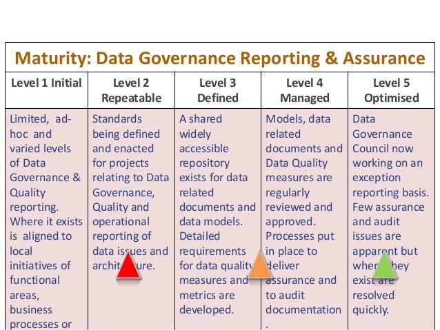 51 Maturity: Data Governance Reporting & Assurance Level 1 Initial Level 2 Repeatable Level 3 Defined Level 4 Managed Leve...