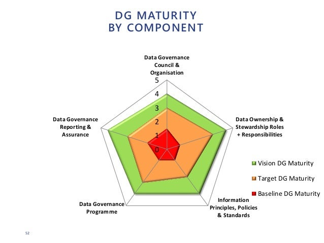 52 DG MATURITY BY COMPONENT 0 1 2 3 4 5 Data Governance Council & Organisation Data Ownership & Stewardship Roles + Respon...