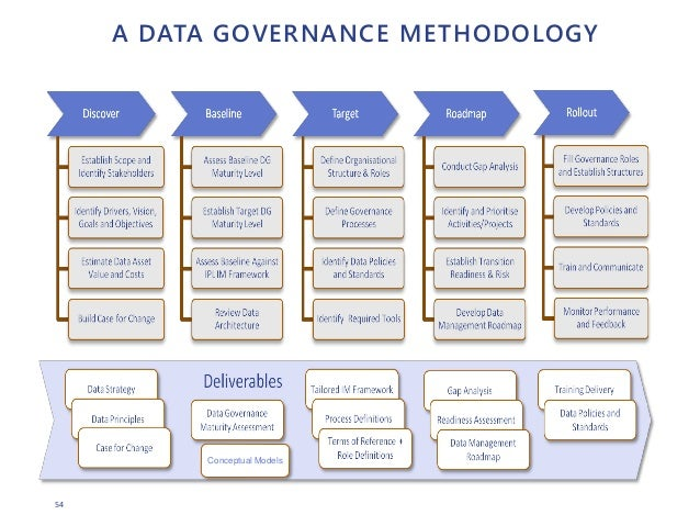 Implementing Effective Data Governance