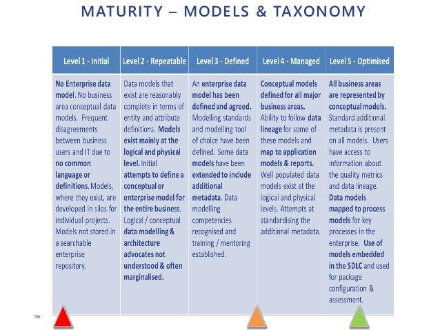 56 MATURITY – MODELS & TAXONOMY