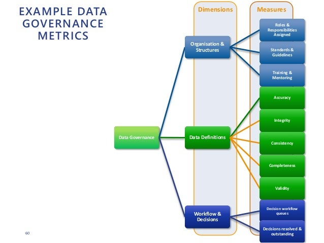 60 Dimensions Measures Data Governance Organisation & Structures Roles & Responsibilities Assigned Standards & Guidelines ...