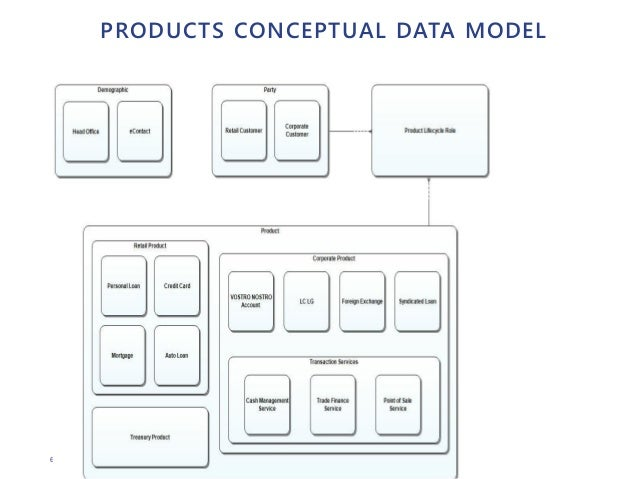 66 PRODUCTS CONCEPTUAL DATA MODEL
