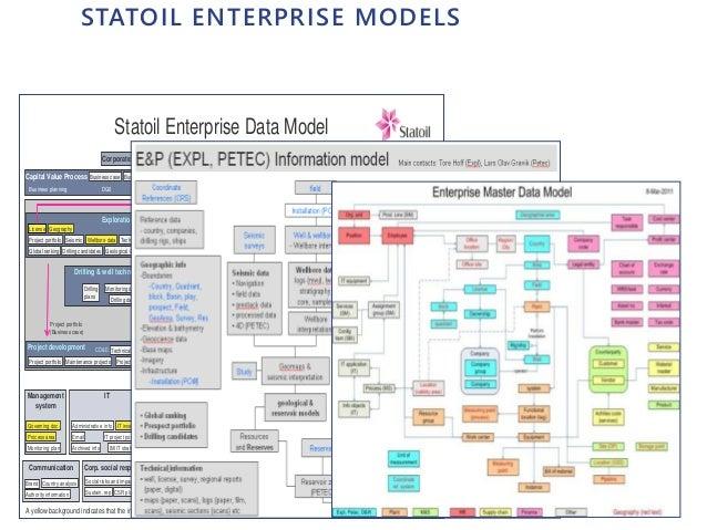 STATOIL ENTERPRISE MODELS Business partner Statoil Enterprise Data Model Exploration ( DG1) & Petroleum technology (DG1-D...