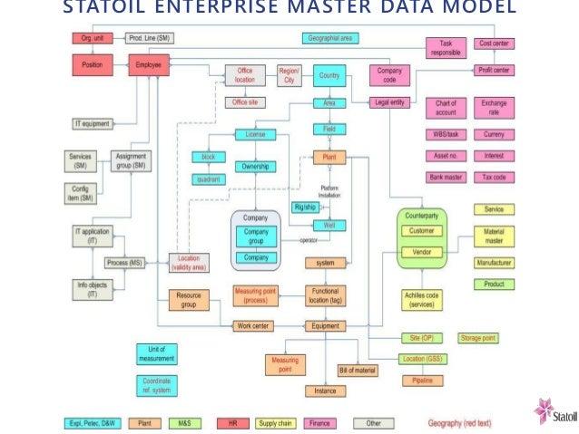 STATOIL ENTERPRISE MASTER DATA MODEL