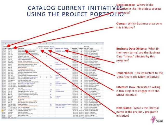 CATALOG CURRENT INITIATIVES USING THE PROJECT PORTFOLIO Decision gate: Where is the initiative in the life project process...