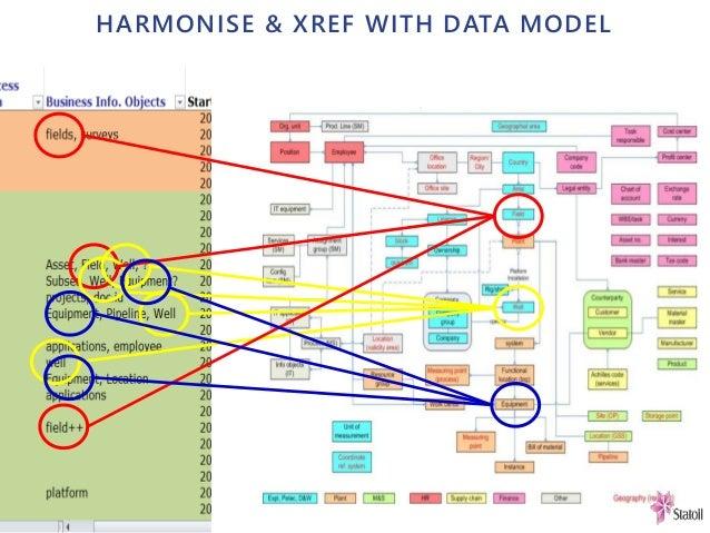 HARMONISE & XREF WITH DATA MODEL
