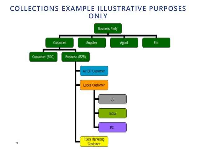 74 COLLECTIONS EXAMPLE ILLUSTRATIVE PURPOSES ONLY