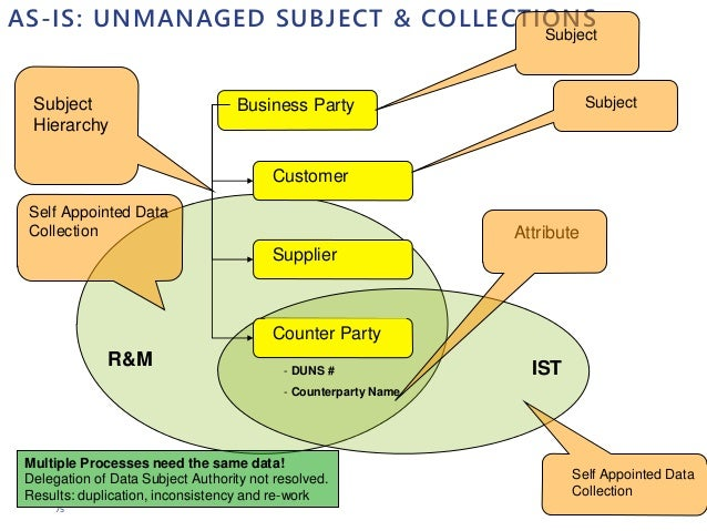 75 AS-IS: UNMANAGED SUBJECT & COLLECTIONS Business Party Customer Supplier Counter Party - DUNS # - Counterparty Name R&M ...