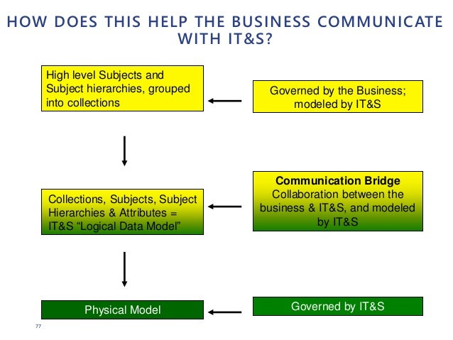 77 HOW DOES THIS HELP THE BUSINESS COMMUNICATE WITH IT&S? Governed by the Business; modeled by IT&S Governed by IT&S Commu...