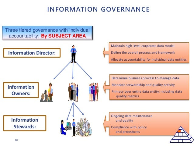 80 INFORMATION GOVERNANCE Ongoing data maintenance and quality Compliance with policy and procedures Three tiered governan...