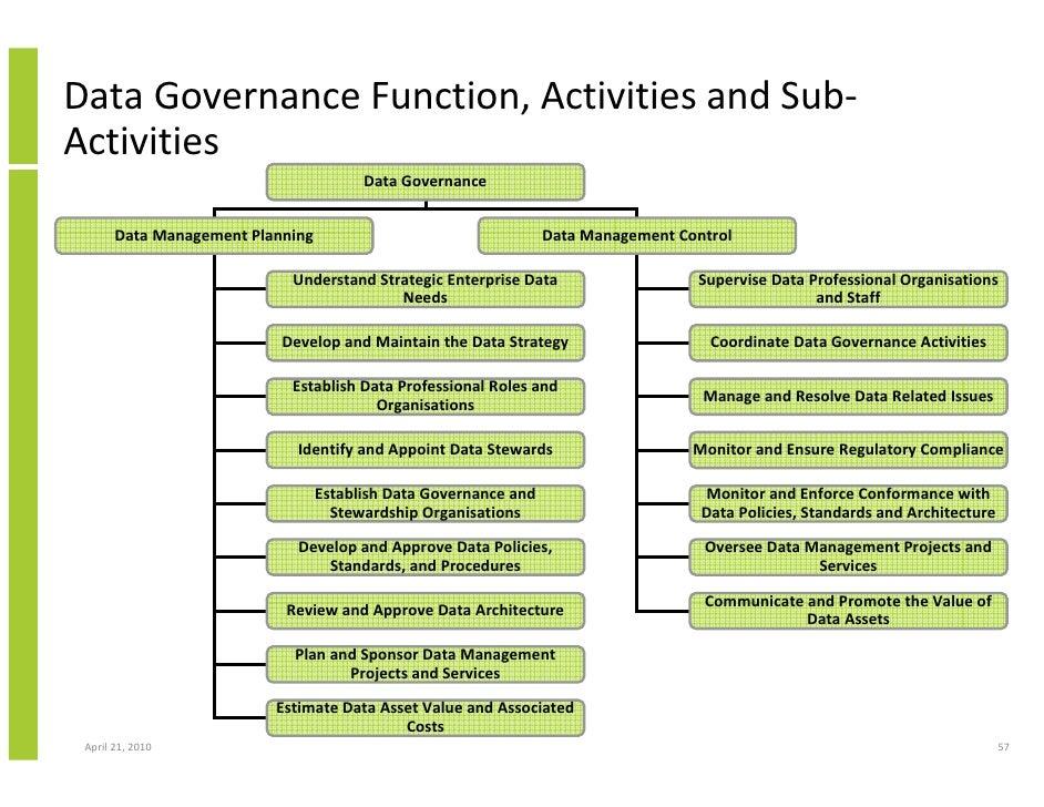 data governance keystone of information management initiatives. Black Bedroom Furniture Sets. Home Design Ideas