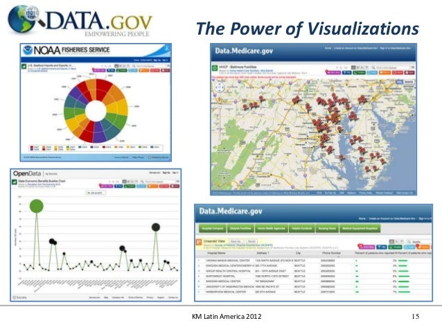 The Power of VisualizationsKM Latin America 2012      15