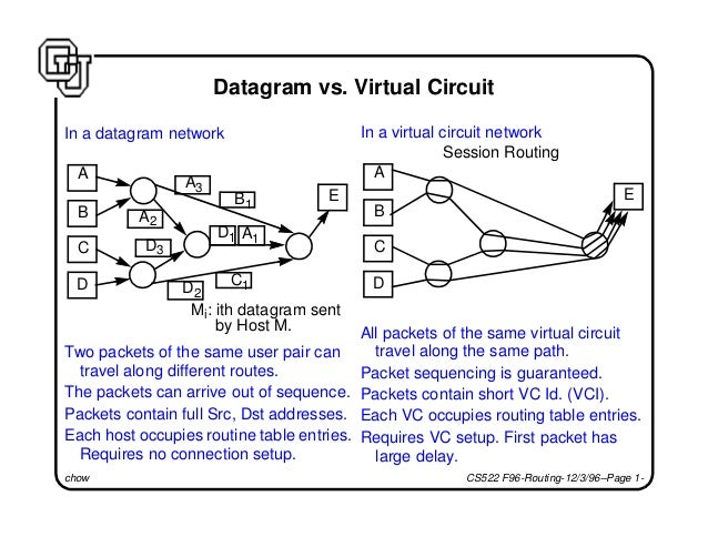 chow CS522 F96-Routing-12/3/96–Page 1- Datagram vs. Virtual Circuit In a datagram network Two packets of the same user pai...