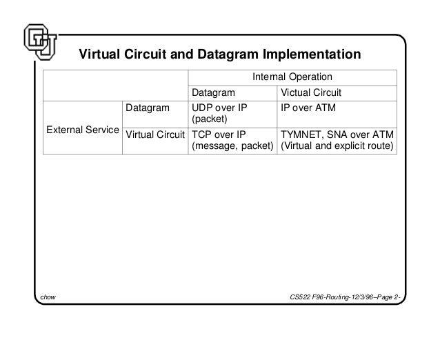 Datagram vs. virtual circuit Slide 2