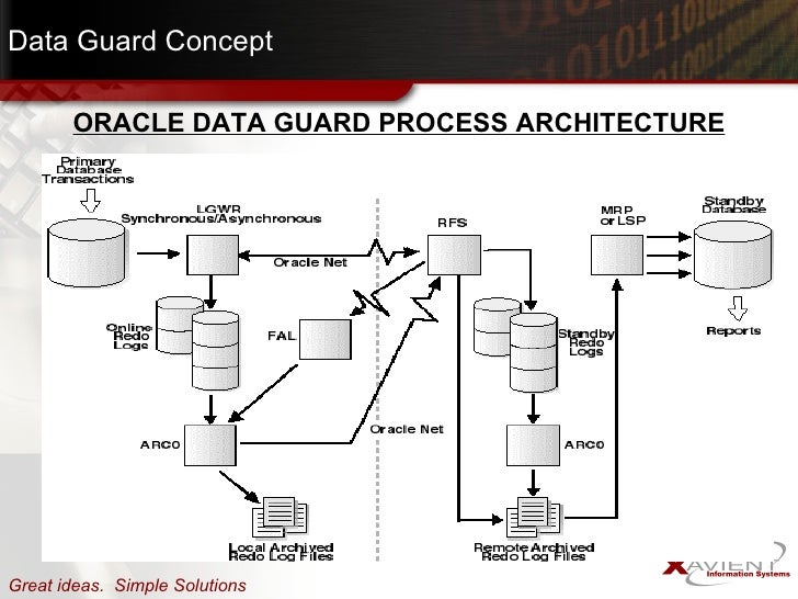 dataguard presentation architecture diagram in data guard