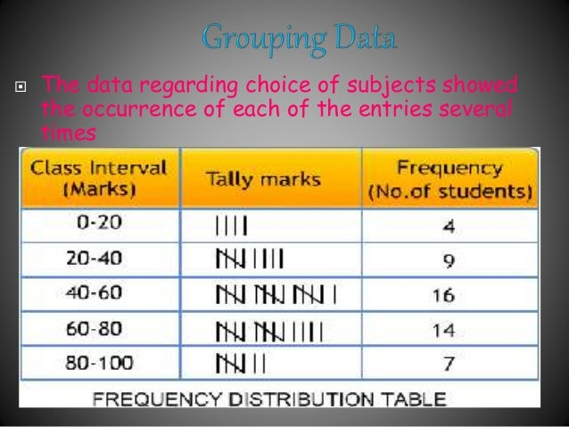 data handling ppt for class 7th