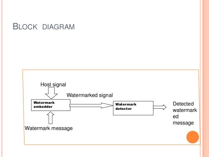 BLOCK DIAGRAM       Host signal                     Watermarked signal     Watermark                            Watermark ...