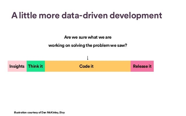 Data in development @ Spotify