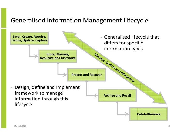 Generalised Information Management Lifecycle   Enter, Create, Acquire,                                   •    Generalised ...