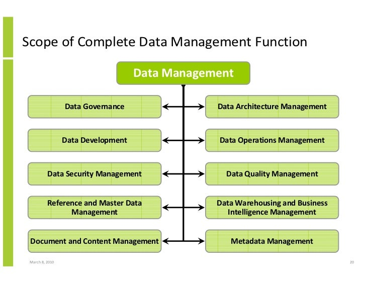 Data, Information And Knowledge Management Framework And The Data Man…