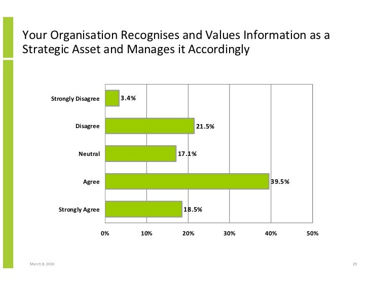 Your Organisation Recognises and Values Information as a Strategic Asset and Manages it Accordingly               Strongly...