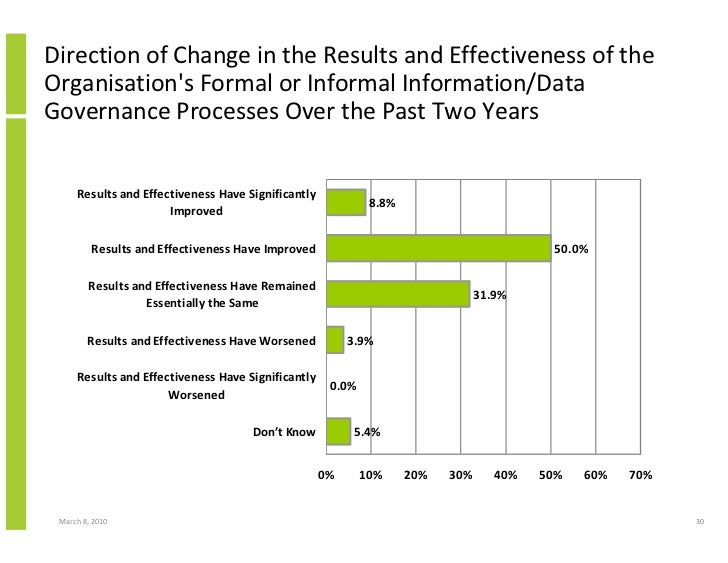 Direction of Change in the Results and Effectiveness of the Organisation's Formal or Informal Information/Data Governance ...